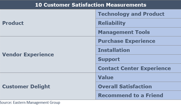 Eastern Management Group Customer Satisfaction Metrics