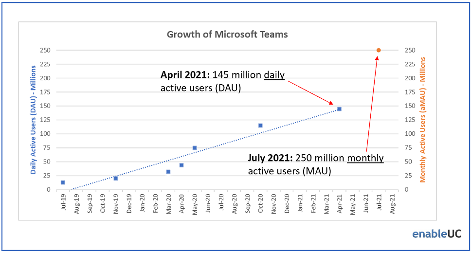 A graph on Microsoft's growth