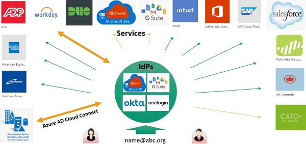Diagram of user provisioning