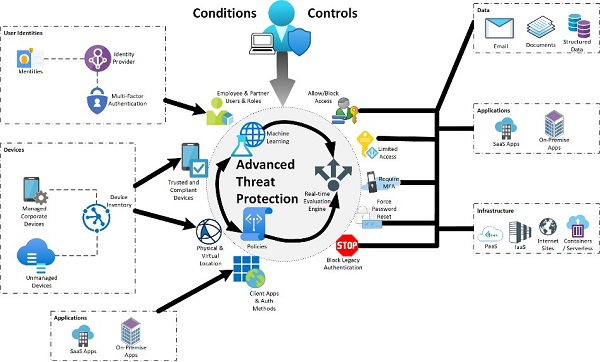 Diagram of advanced threat protection