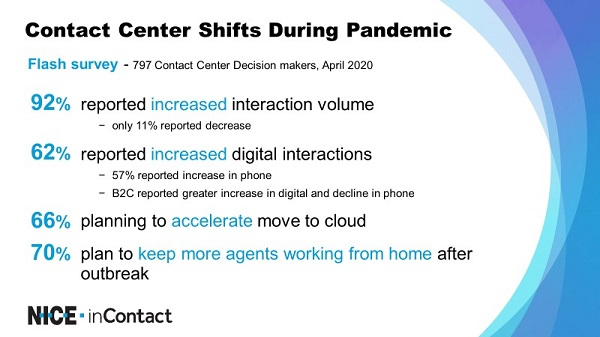 NICE inContact survey data on contact center shifts during pandemic