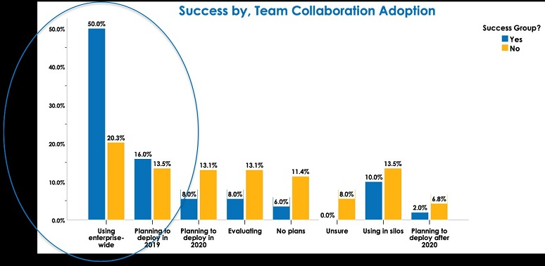 Graphics from Nemertes showing success, by team collaboration app
