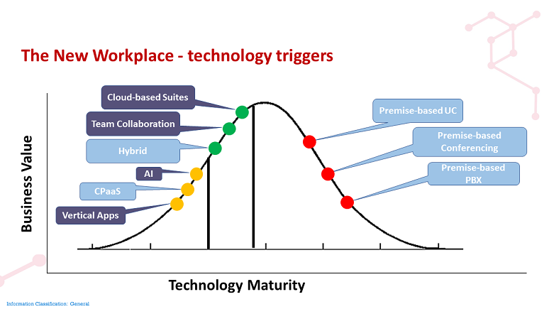 Ovum Business Value vs. Technology Maturity bell curve