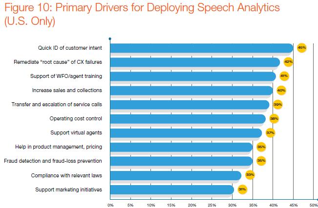 Opus speech analytics data