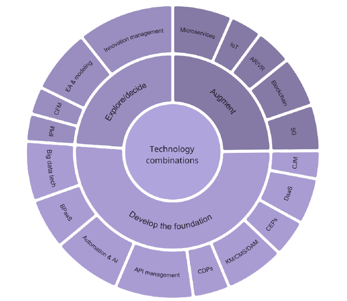 Technologies that come into play for digital transformation