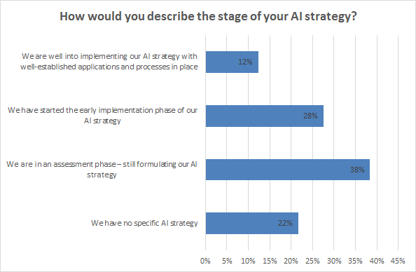 Ovum graphic: AI strategies in early stages or nonexistent