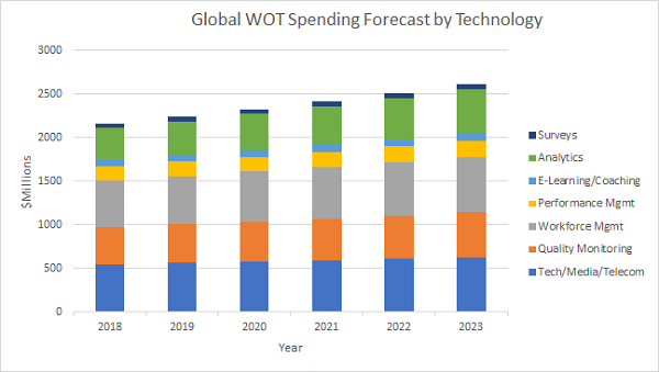 Ovum forecast for global workforce optimization spending by technology