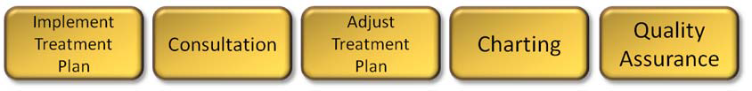 Inpatient treatment management cycle