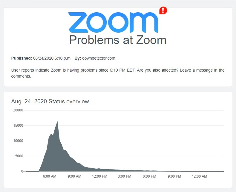 A graph on Zoom outages
