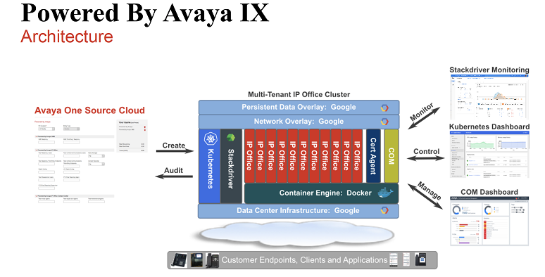 Avaya's Powered By IX architecture