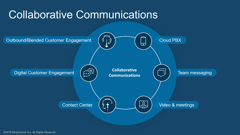 RingCentral Collaborative Communications framework