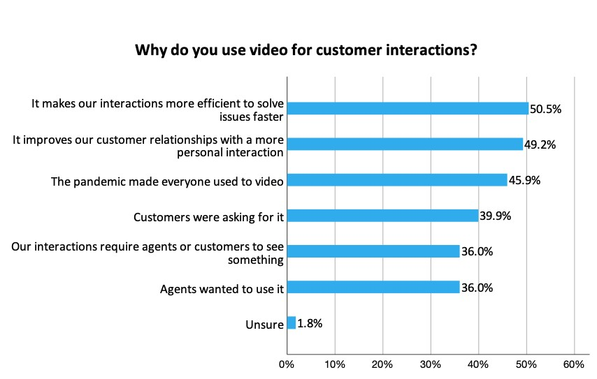 A graph depicting video usage