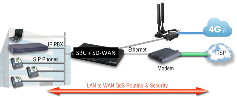 SBC and SD-WAN integration