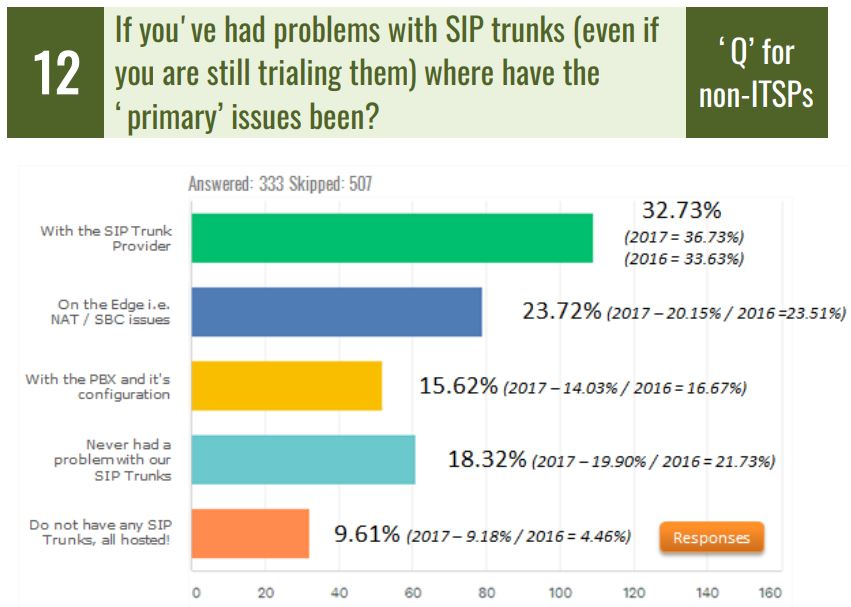 Another Year of SIP Trunk Provider Problems | Insight for
