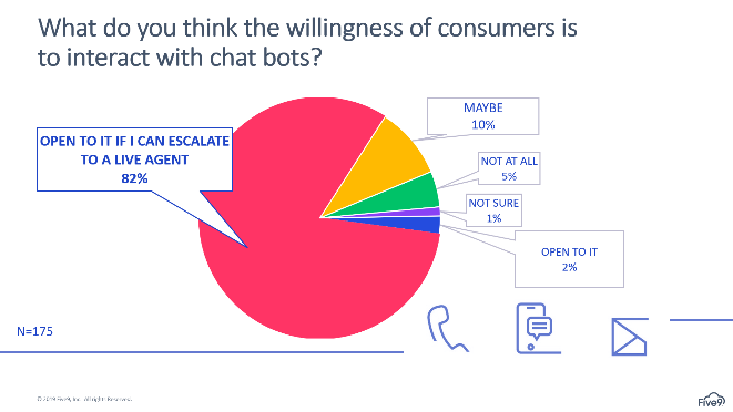 Are consumers willing to interact with chatbots?