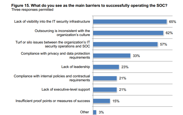 The main barriers to successful SOC operations