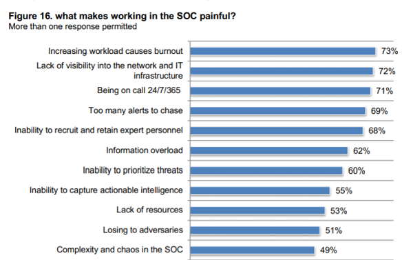 What makes working in the SOC so painful?