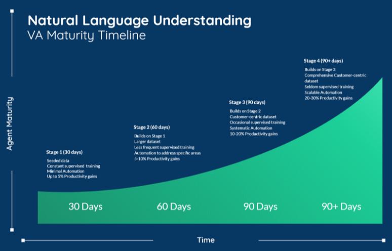 NLU Maturity Timeline