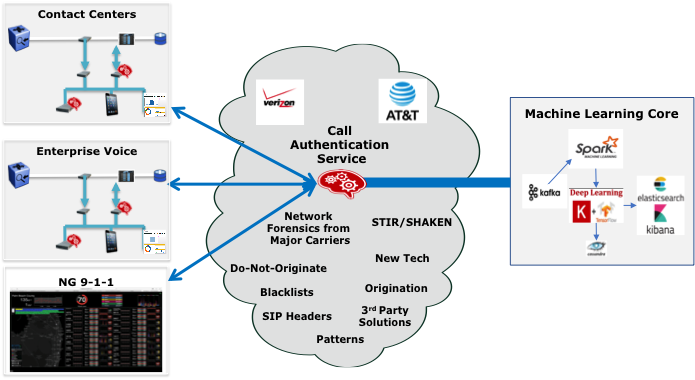 How the SecureLogix Call Authentication Service works