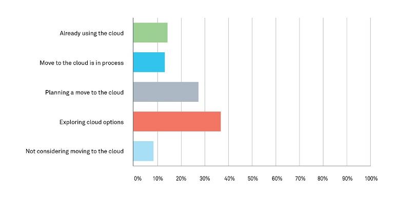 Serenova's EC19 Survey -- Cloud Contact Center Status