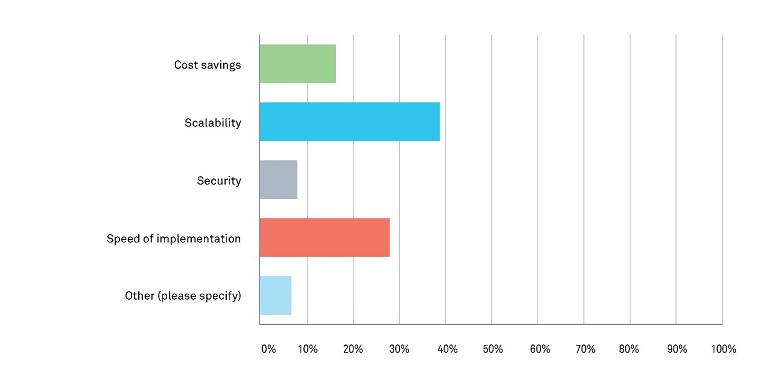 Serenova's EC19 Survey -- Cloud Contact Center Benefits