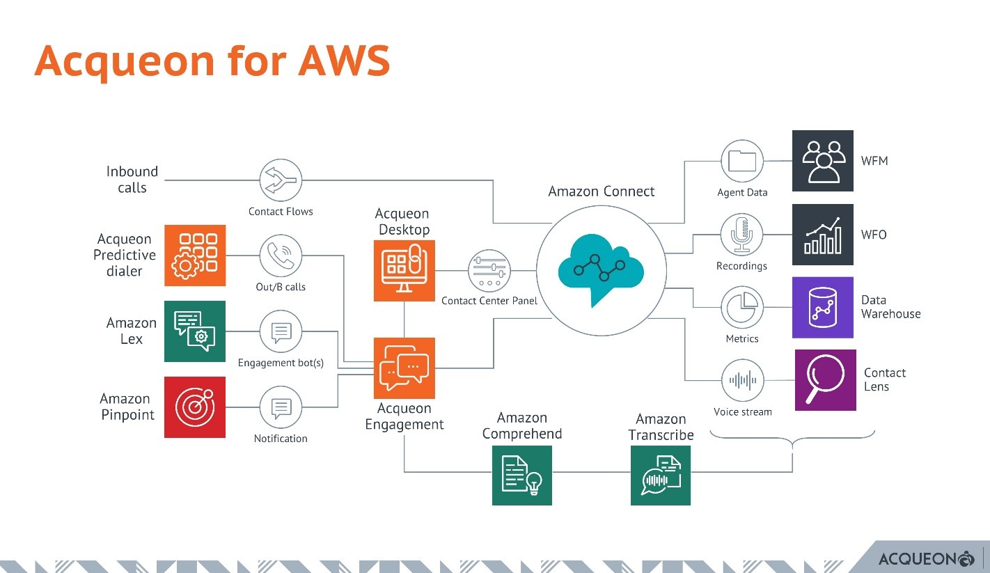 Acqueon for AWS diagram