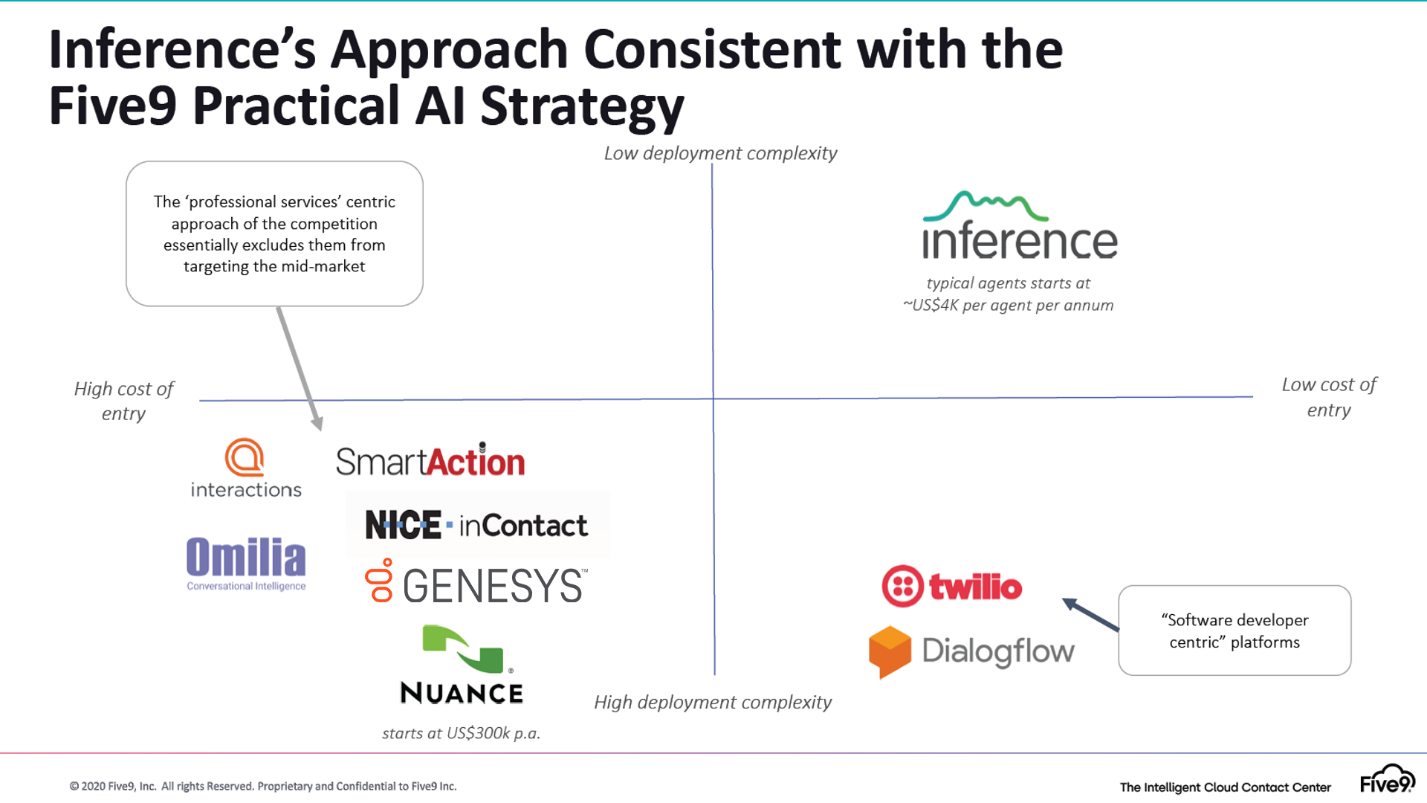 A graphic on Five9's Practical AI approach
