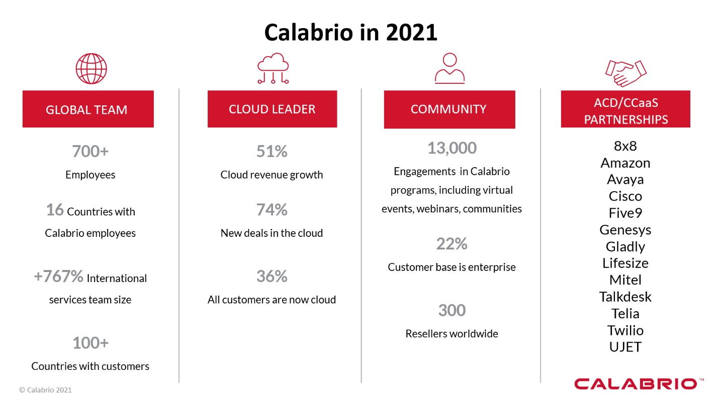 A graphic that shows Calabrio 2021 goals