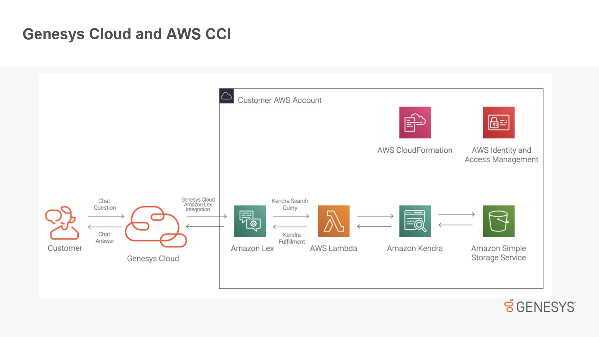 Genesys Cloud and AWS CCI graphic