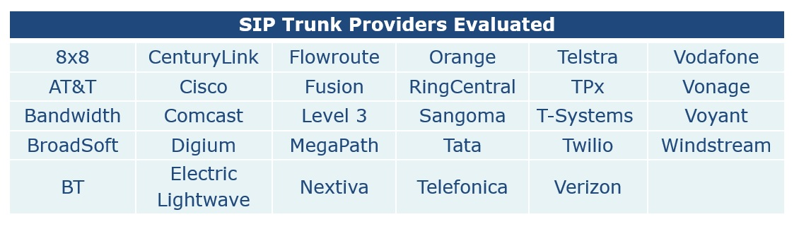 SIP trunk providers