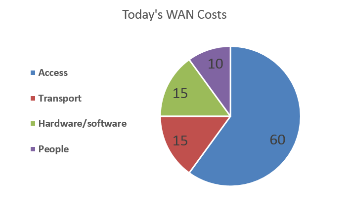 WAN Costs