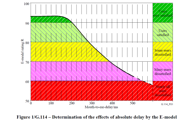 Model showing the determination of the effects of absolute delay