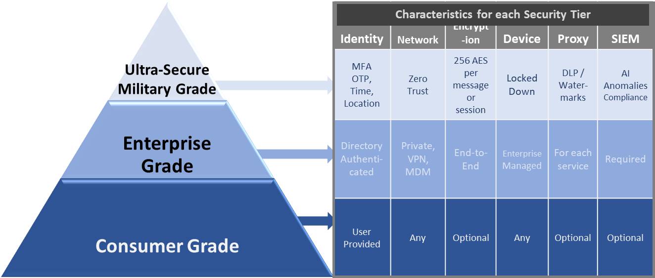 A graphic of different security levels