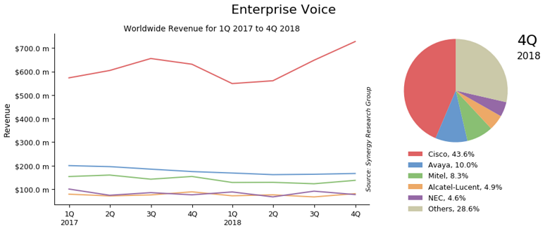 Synergy's Enterprise Voice data