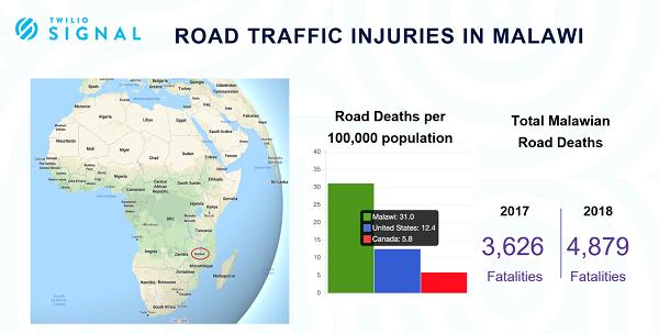 Malawi traffic fatalities