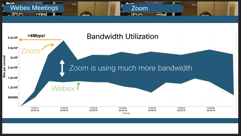 Webex Meetings or Zoom? Peering into Performance | Insight for the