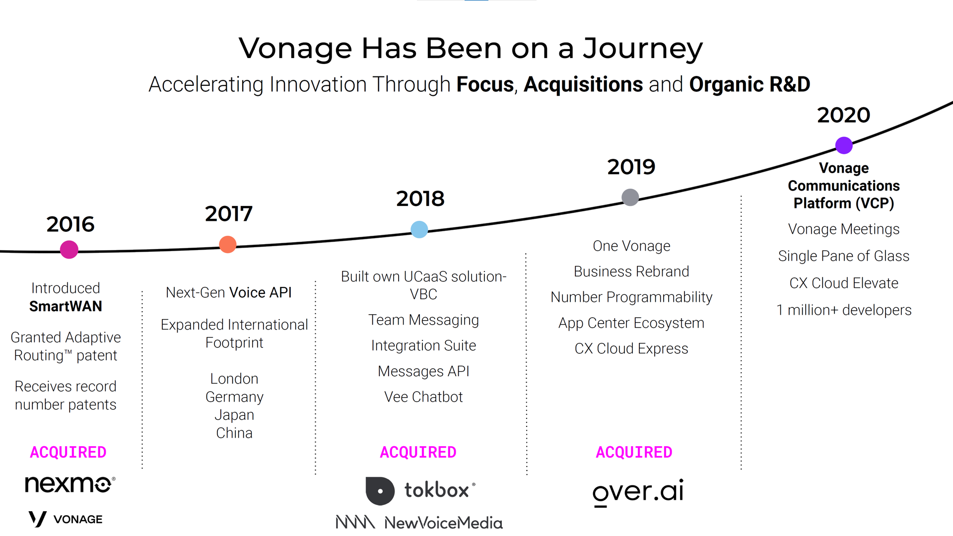 An image depicting Vonage's journey in the last five years