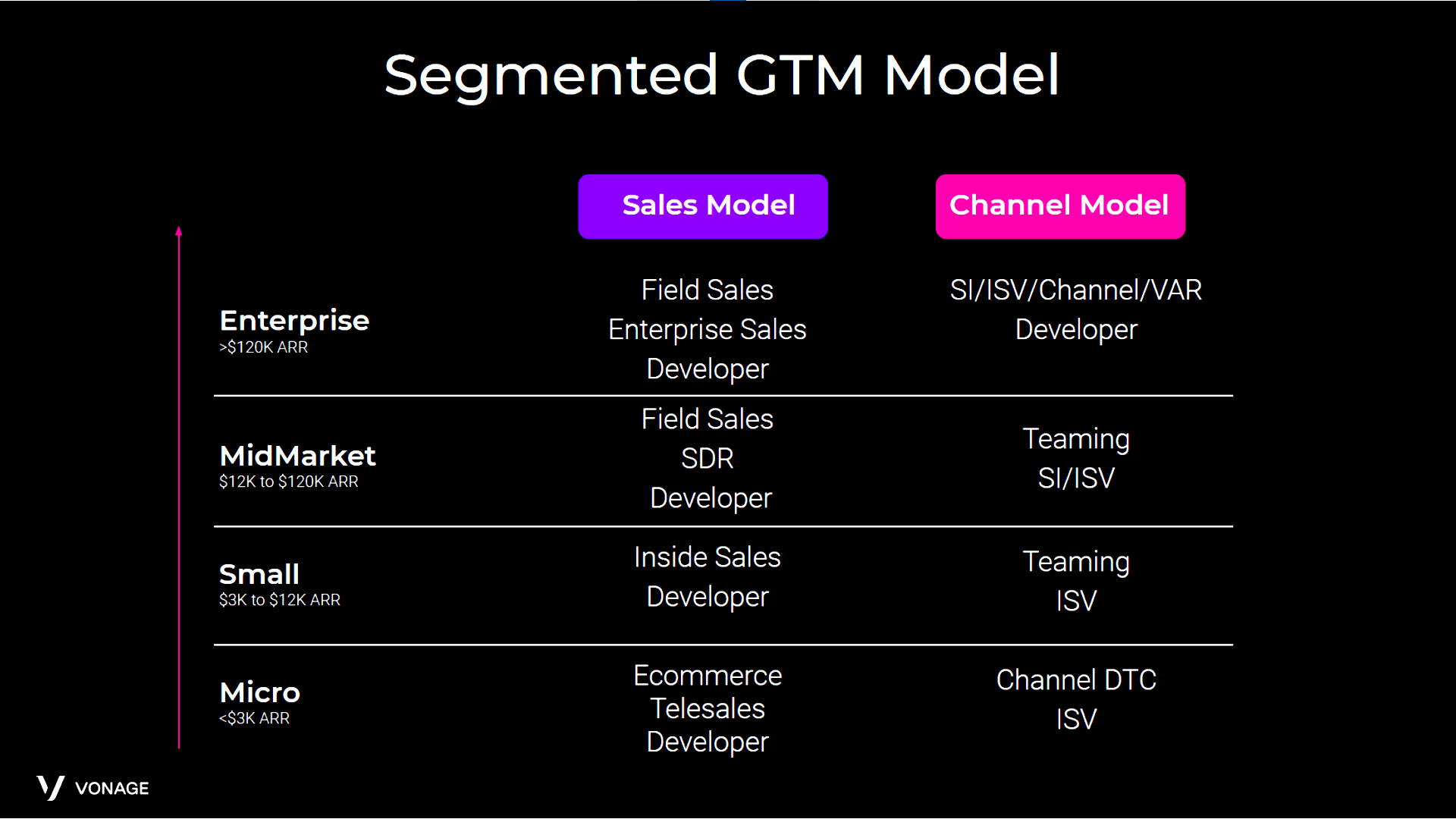 Vonage's new sales structure