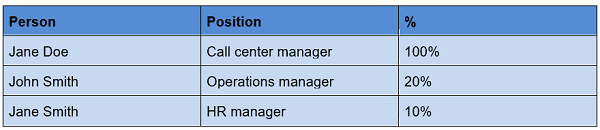 Chart showing  who would be involved in a contact center implementation