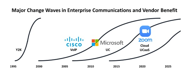 Chart showing three market waves: networking, UC, cloud