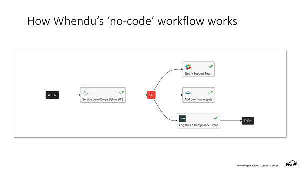Flowchart showing how Whendu iPaaS works