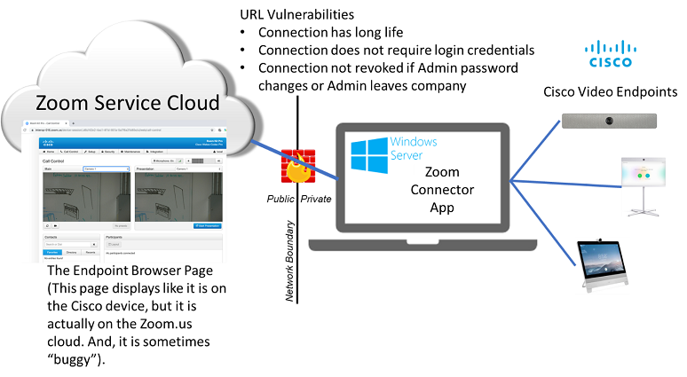 Zoom.us URL for Cisco page
