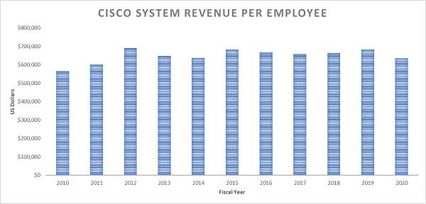 Chart showing Cisco revenue per employee 2010-2020