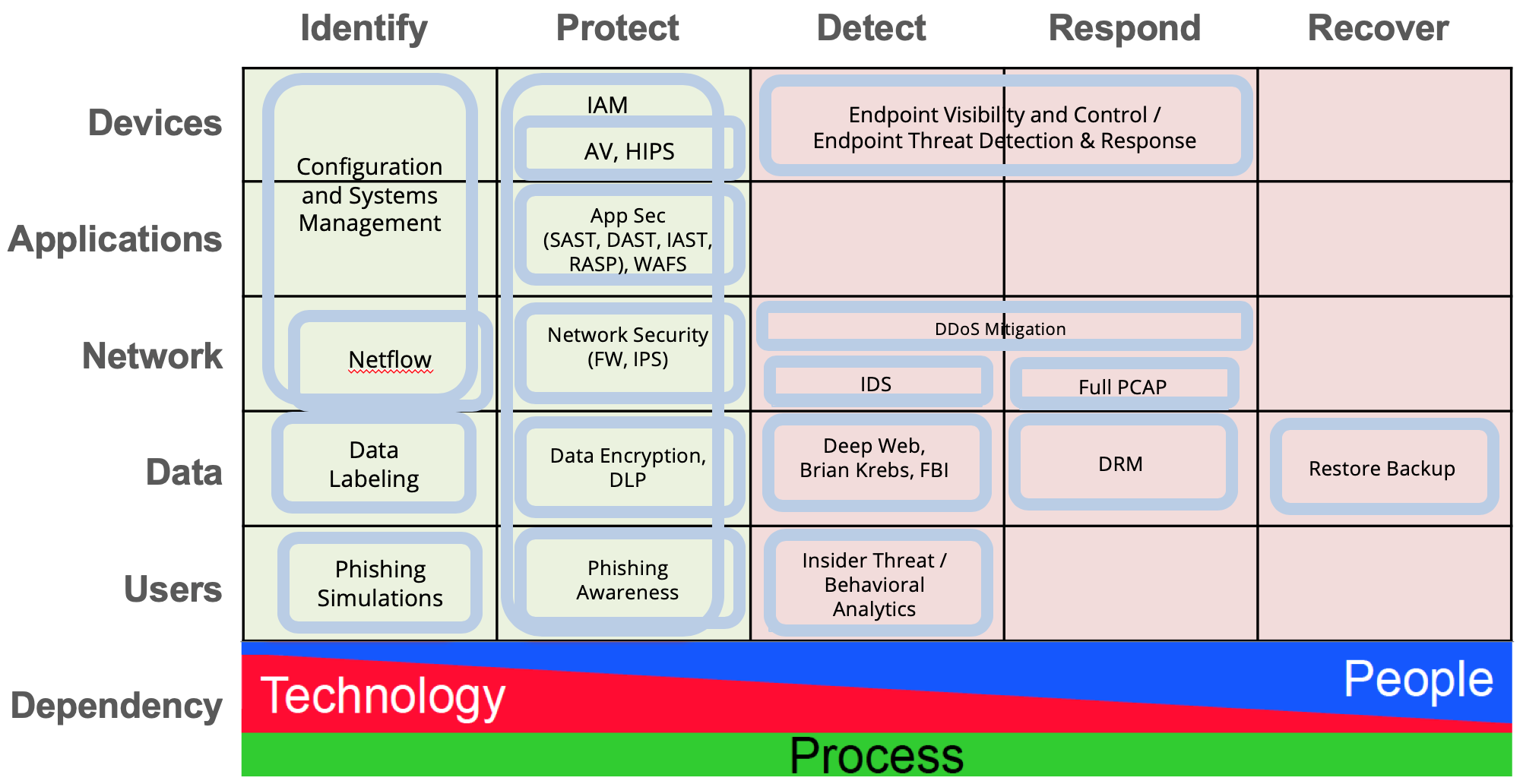 It Security Refresh The Cyber Defense Matrix No Jitter