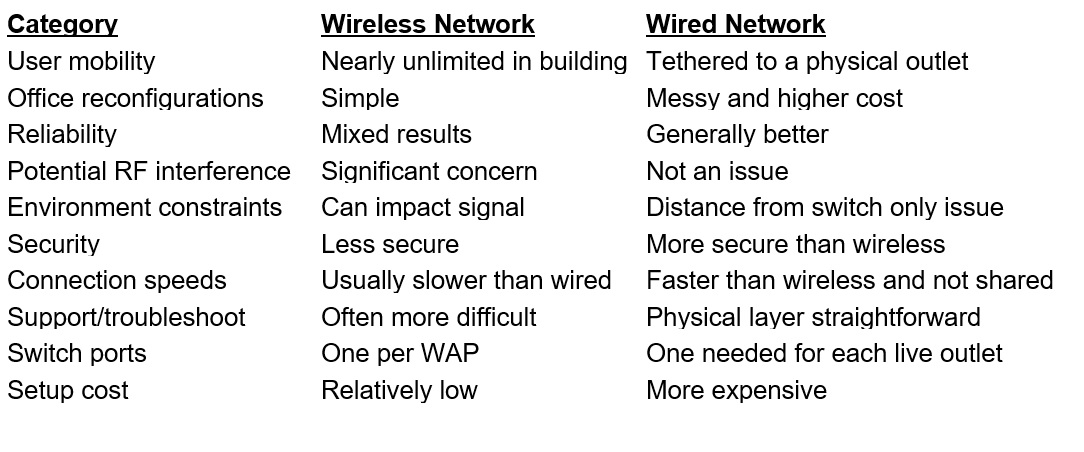 A table on wireless vs. wired networks