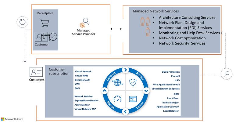 Micrsoft Azure Networking Managed Service Provider Partner Program