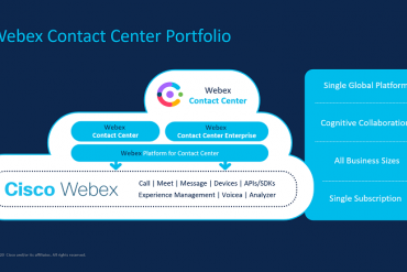 Diagram of Cisco's Webex Contact Center Portfolio
