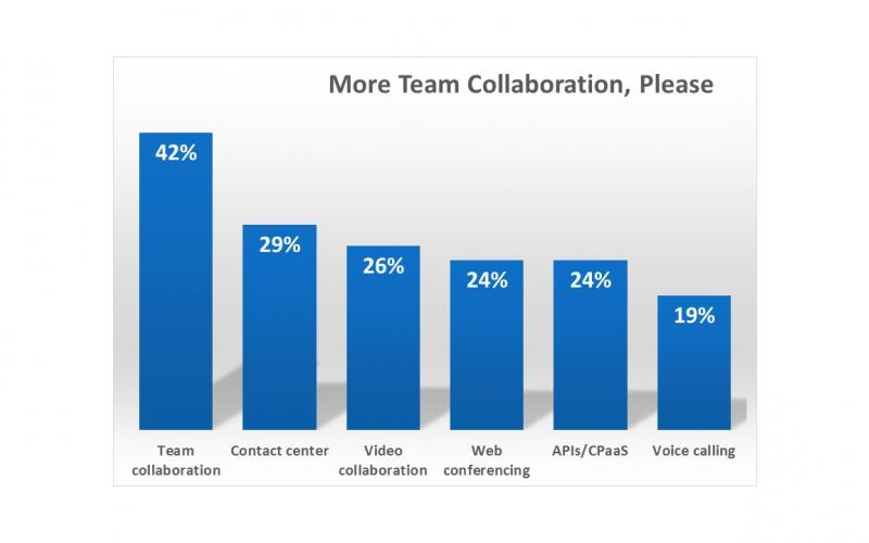More team collaboration, please