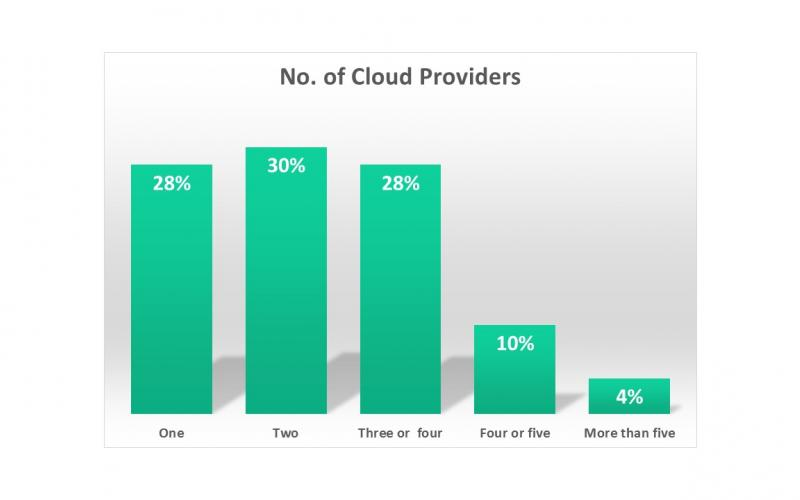 Cloud providers by the numbers