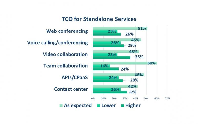 TCO for standalone cloud communications services